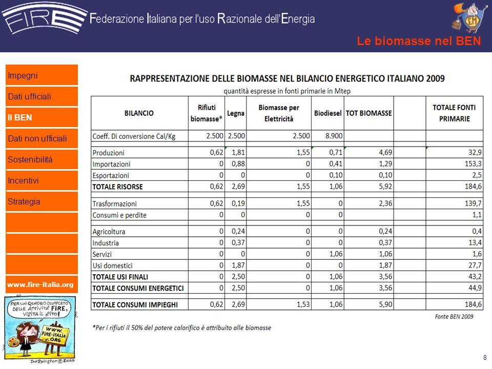 Le biomasse nel BEN Impegni Dati ufficiali Il BEN Dati non ufficiali