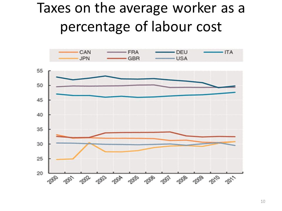 Taxes on the average worker as a percentage of labour cost