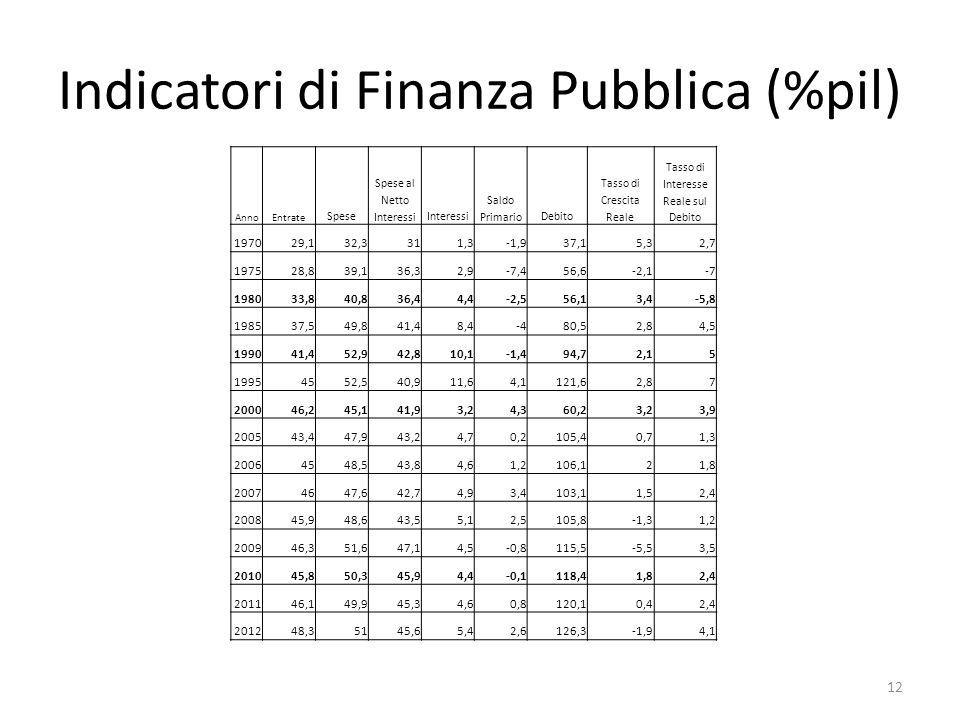 Indicatori di Finanza Pubblica (%pil)
