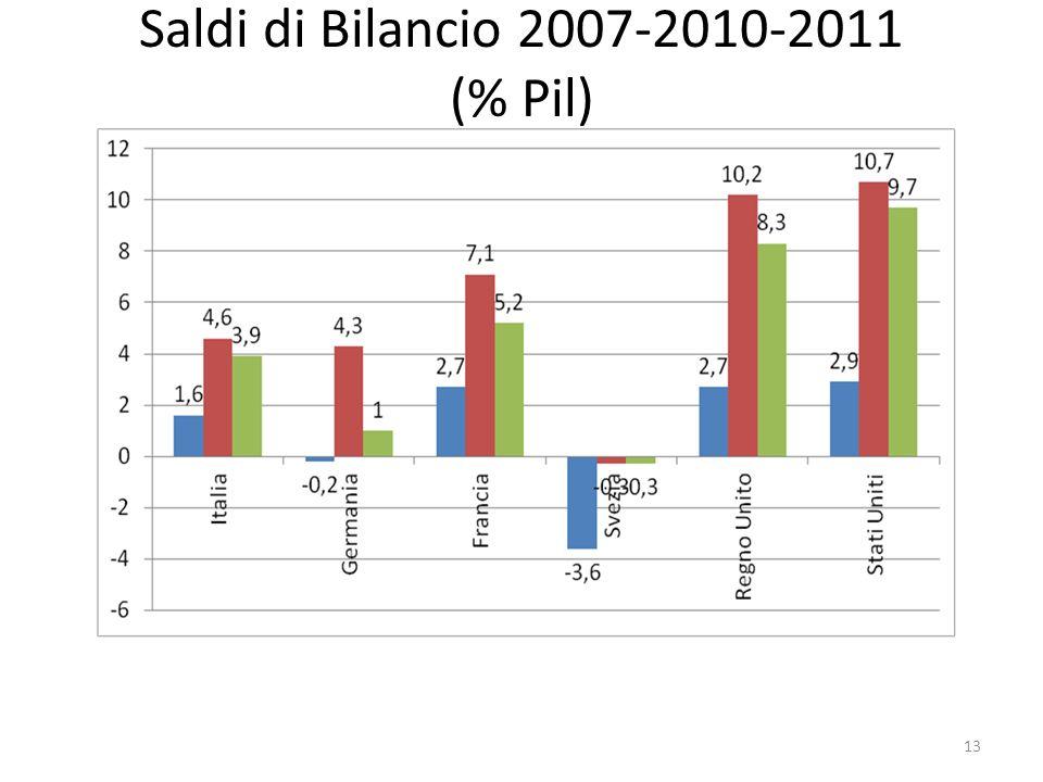Saldi di Bilancio 2007-2010-2011 (% Pil)