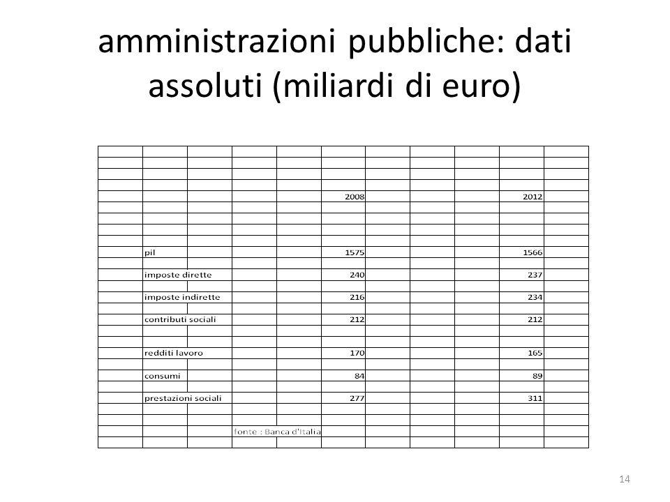 amministrazioni pubbliche: dati assoluti (miliardi di euro)