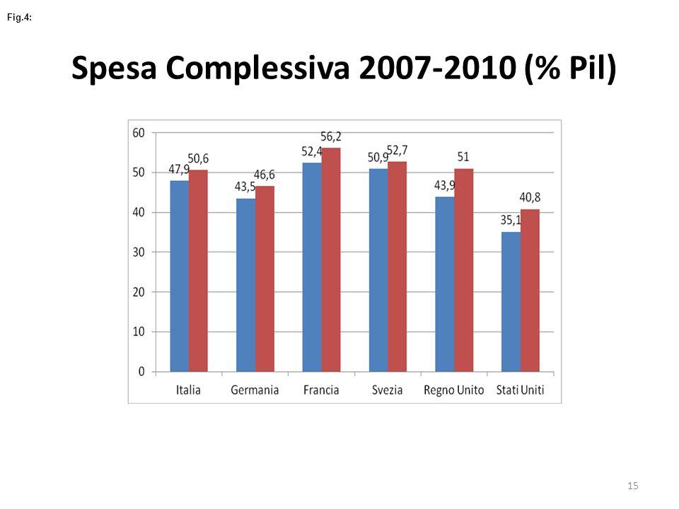 Spesa Complessiva 2007-2010 (% Pil)