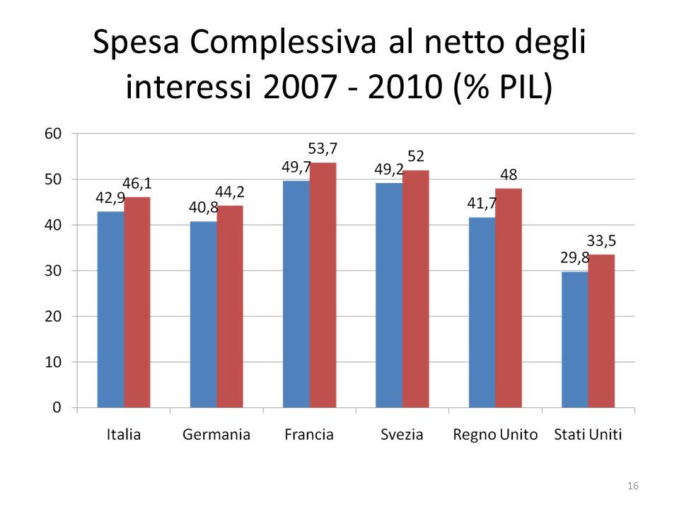 Spesa Complessiva al netto degli interessi 2007 - 2010 (% PIL)