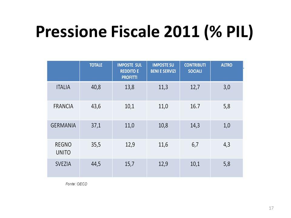 Pressione Fiscale 2011 (% PIL)