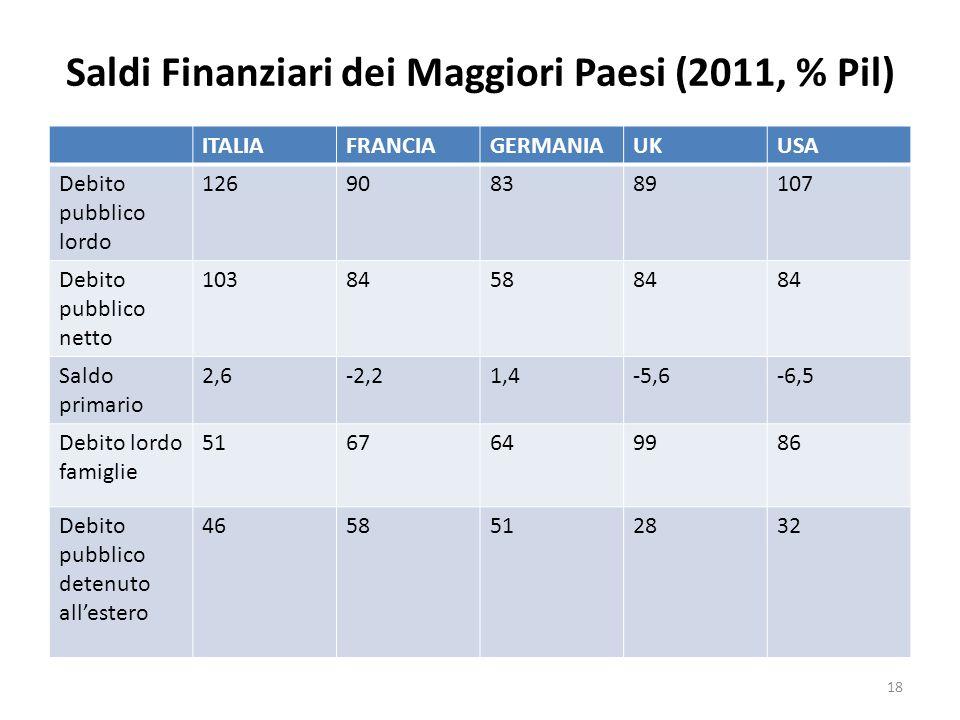 Saldi Finanziari dei Maggiori Paesi (2011, % Pil)