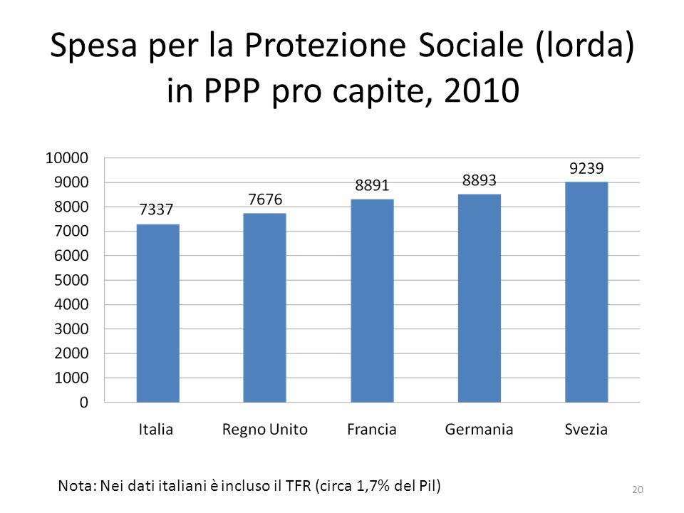 Spesa per la Protezione Sociale (lorda) in PPP pro capite, 2010