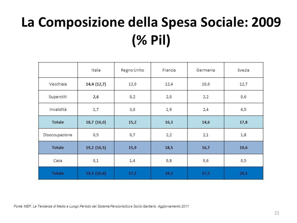 La Composizione della Spesa Sociale: 2009 (% Pil)