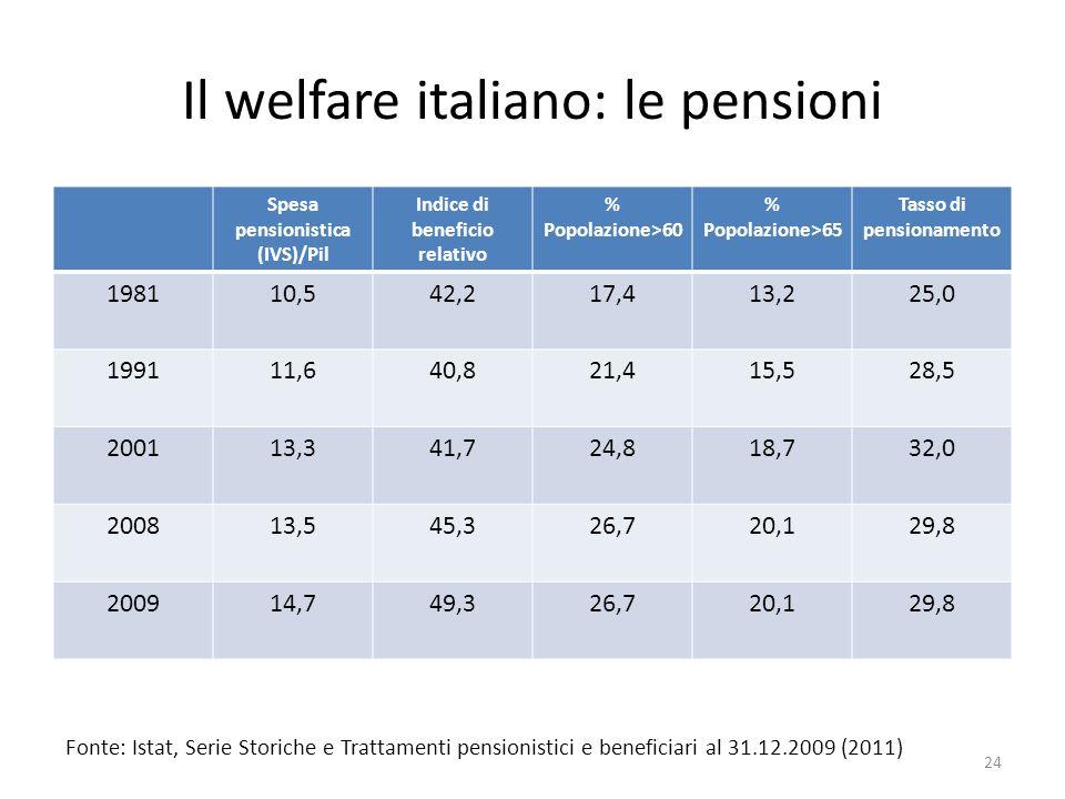 Il welfare italiano: le pensioni