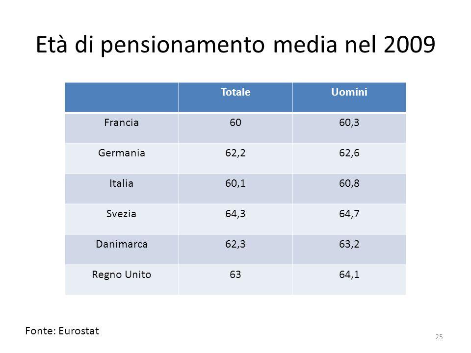 Età di pensionamento media nel 2009