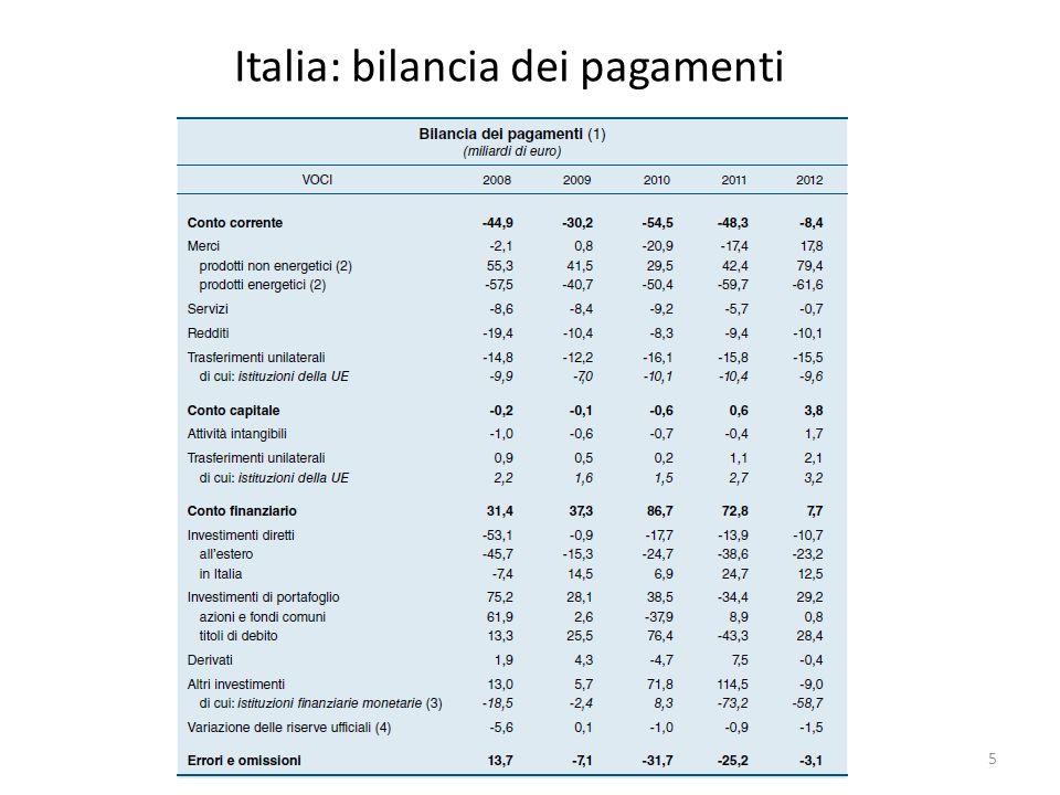 Italia: bilancia dei pagamenti
