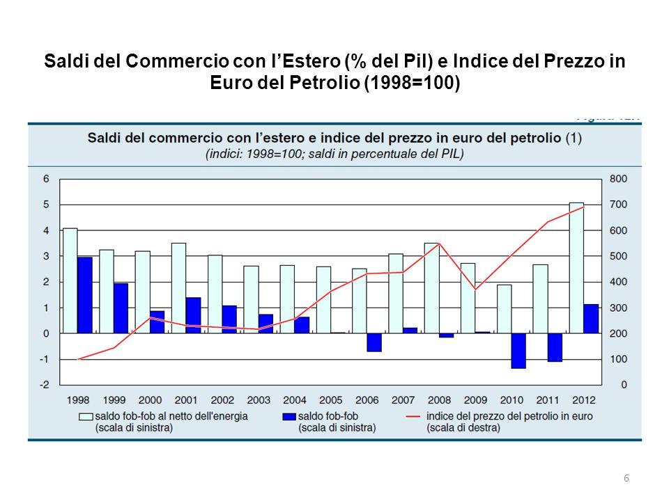 Saldi del Commercio con l'Estero (% del Pil) e Indice del Prezzo in Euro del Petrolio (1998=100)