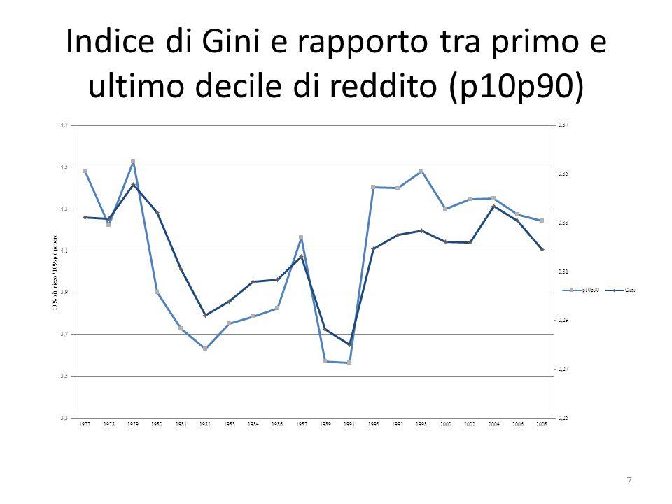 Indice di Gini e rapporto tra primo e ultimo decile di reddito (p10p90)