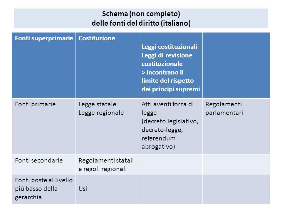 Schema non completo delle fonti del diritto italiano for Schema parlamento italiano