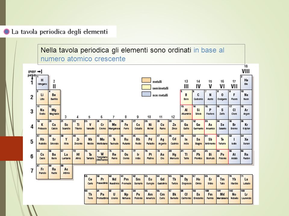 La composizione della materia ppt scaricare - Numero elementi tavola periodica ...