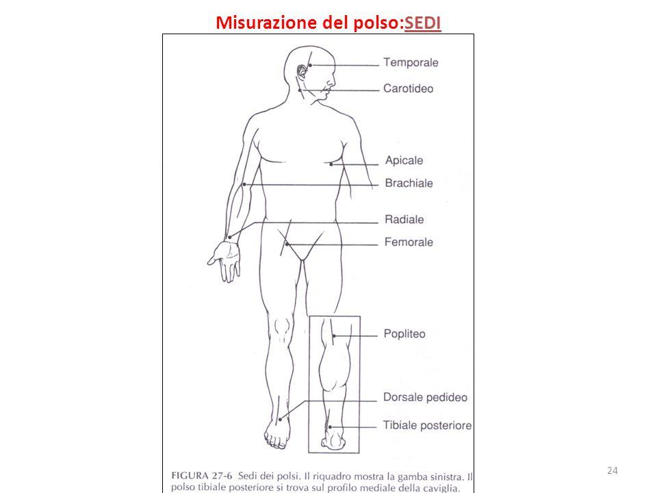 Misurazione del polso:SEDI