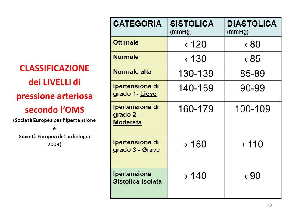 (Società Europea per l'Ipertensione Società Europea di Cardiologia