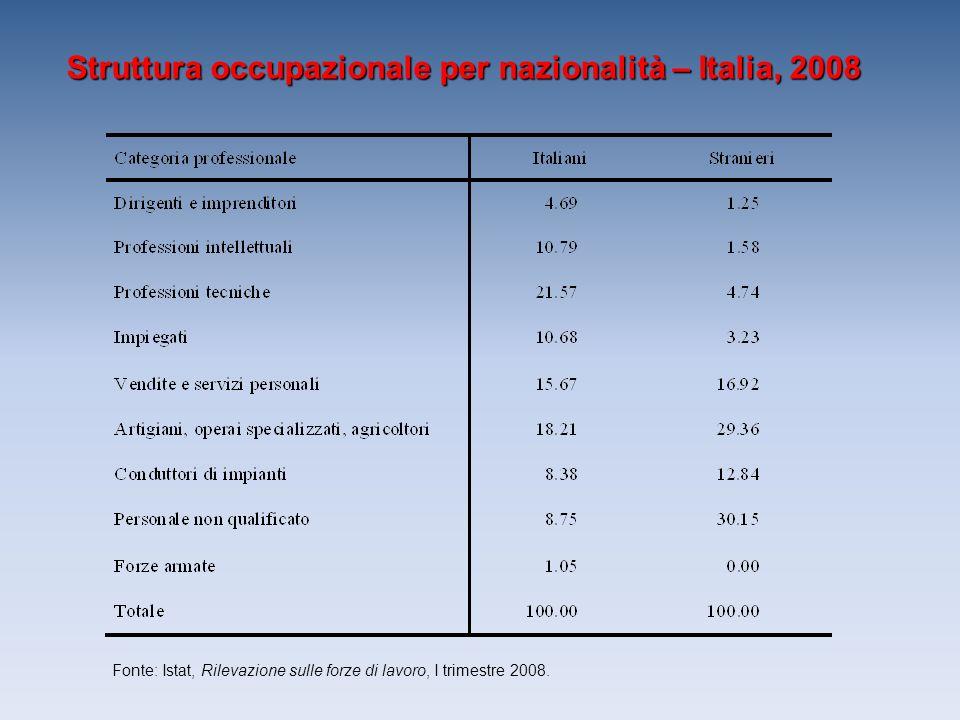 Struttura occupazionale per nazionalità – Italia, 2008