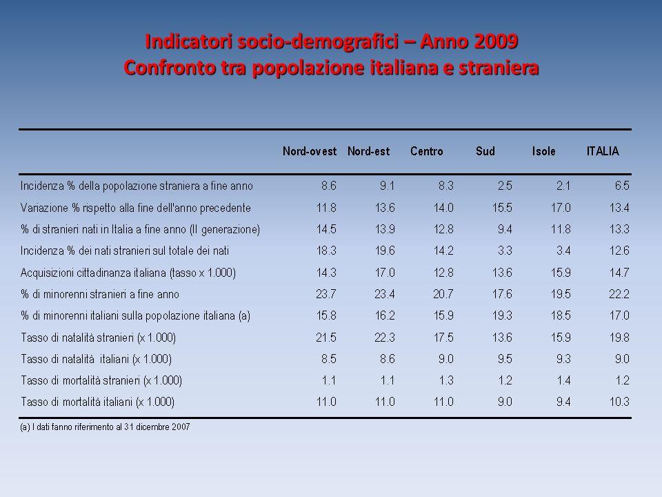 Indicatori socio-demografici – Anno 2009 Confronto tra popolazione italiana e straniera