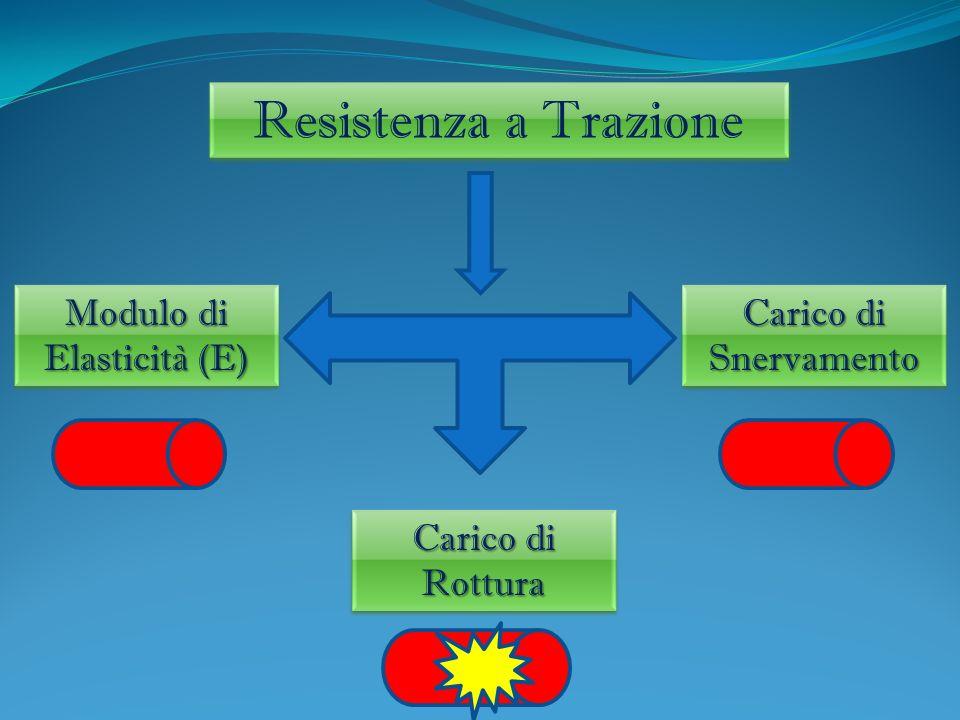 Resistenza a Trazione Modulo di Elasticità (E) Carico di Snervamento