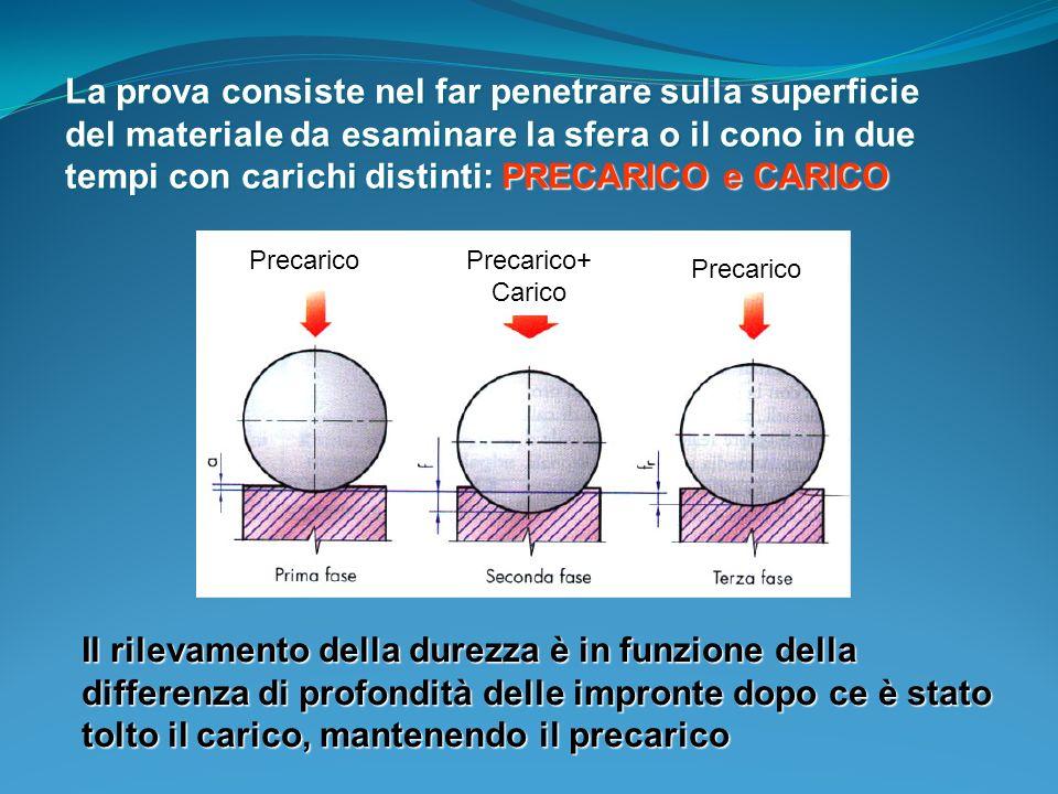 La prova consiste nel far penetrare sulla superficie del materiale da esaminare la sfera o il cono in due tempi con carichi distinti: PRECARICO e CARICO