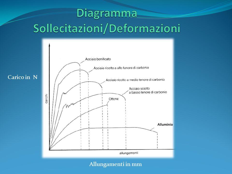 Diagramma Sollecitazioni/Deformazioni