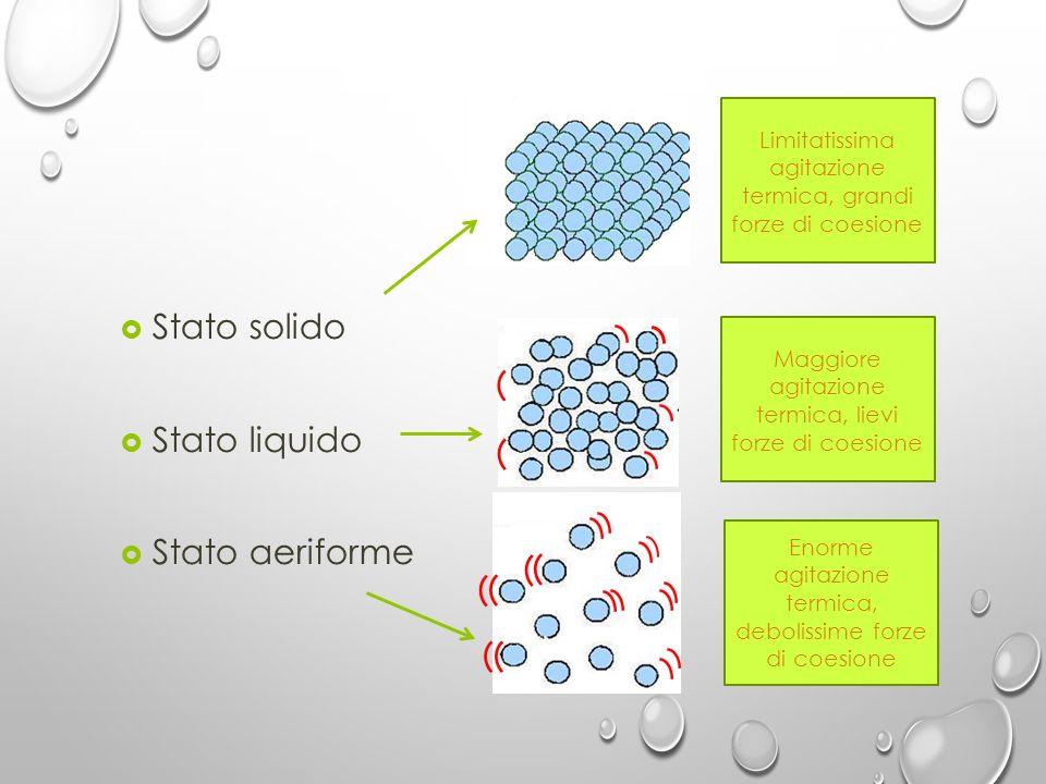 Stato solido Stato liquido Stato aeriforme Tre stati…tre comportamenti