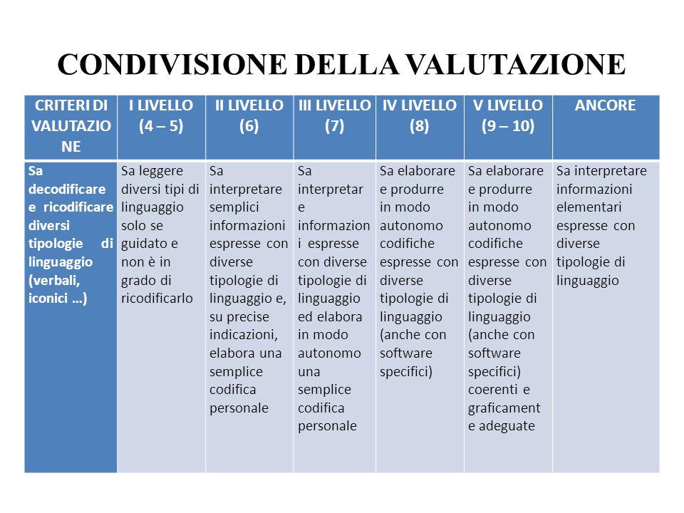 CONDIVISIONE DELLA VALUTAZIONE