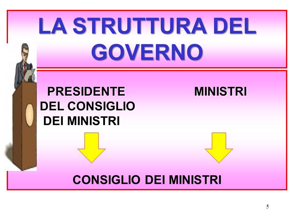 Il governo ppt scaricare for Struttura del parlamento