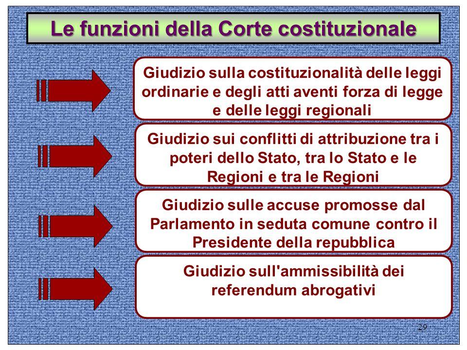 Le funzioni della Corte costituzionale