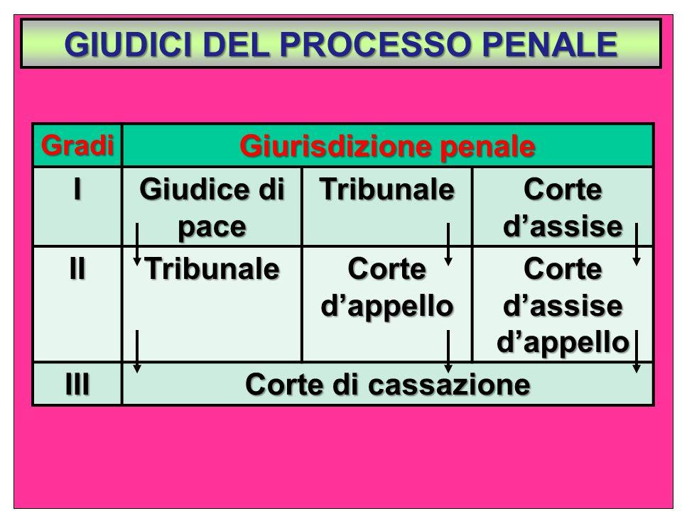 GIUDICI DEL PROCESSO PENALE Corte d'assise d'appello