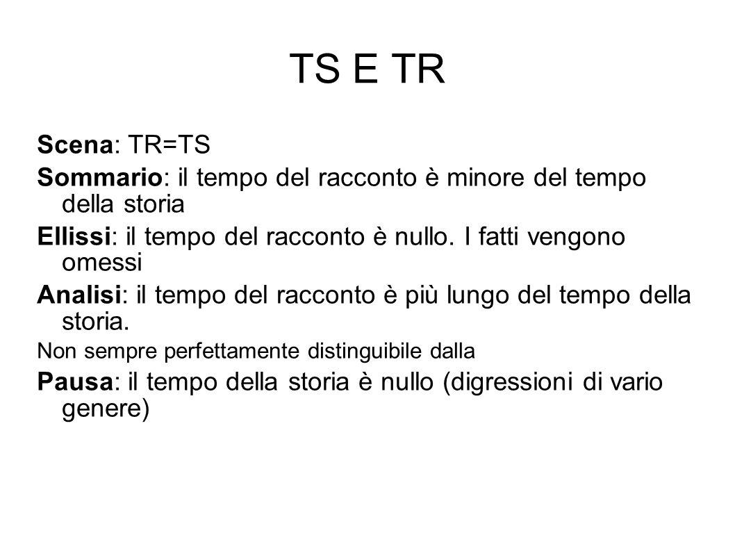 TS E TR Scena: TR=TS. Sommario: il tempo del racconto è minore del tempo della storia.