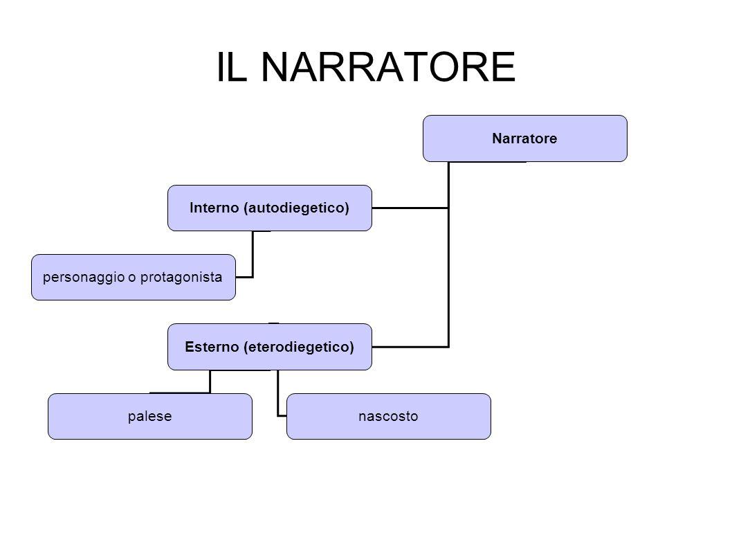 Interno (autodiegetico) Esterno (eterodiegetico)