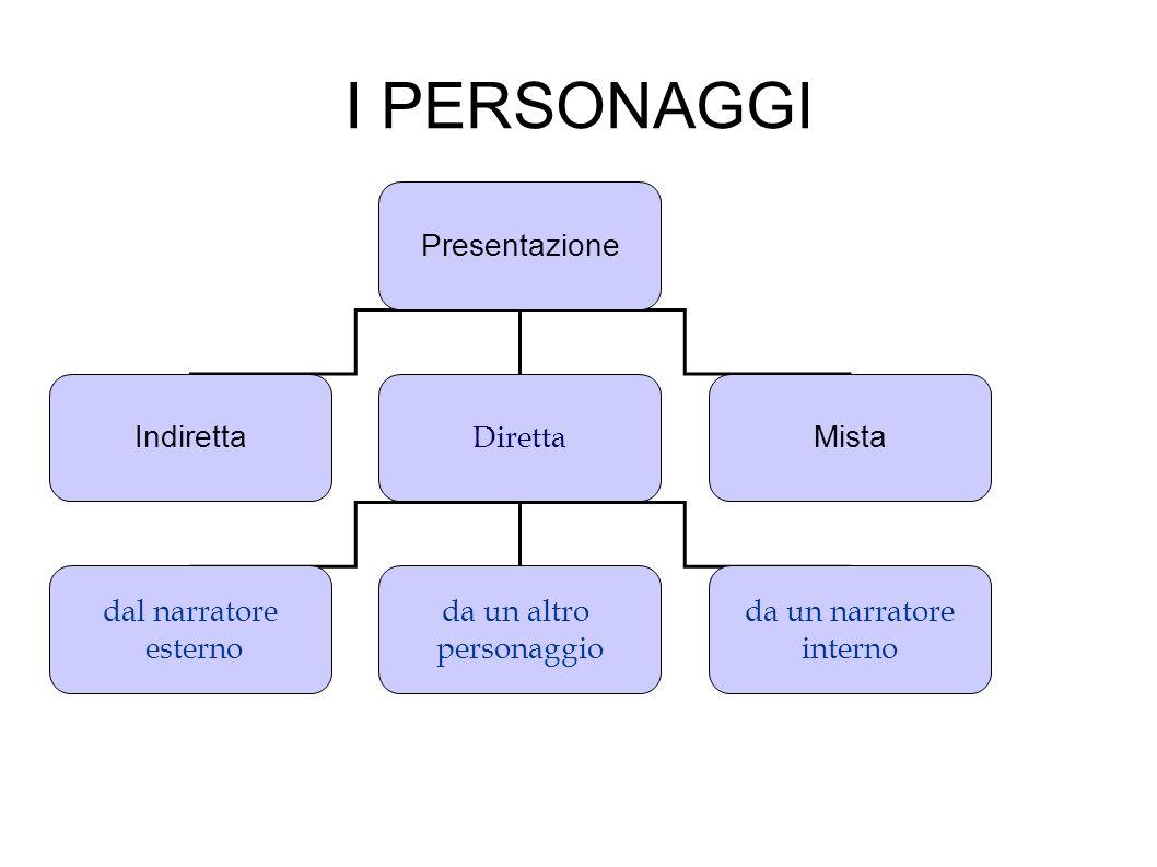 I PERSONAGGI Presentazione Indiretta Diretta Mista dal narratore