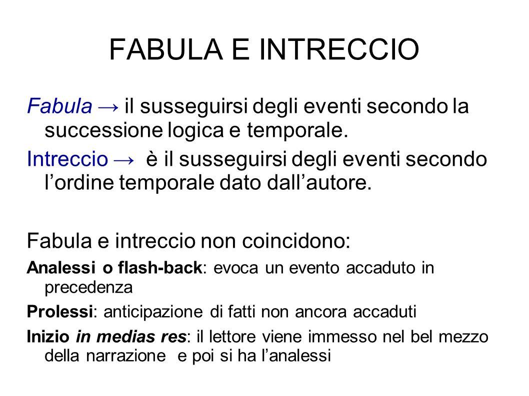 FABULA E INTRECCIO Fabula → il susseguirsi degli eventi secondo la successione logica e temporale.
