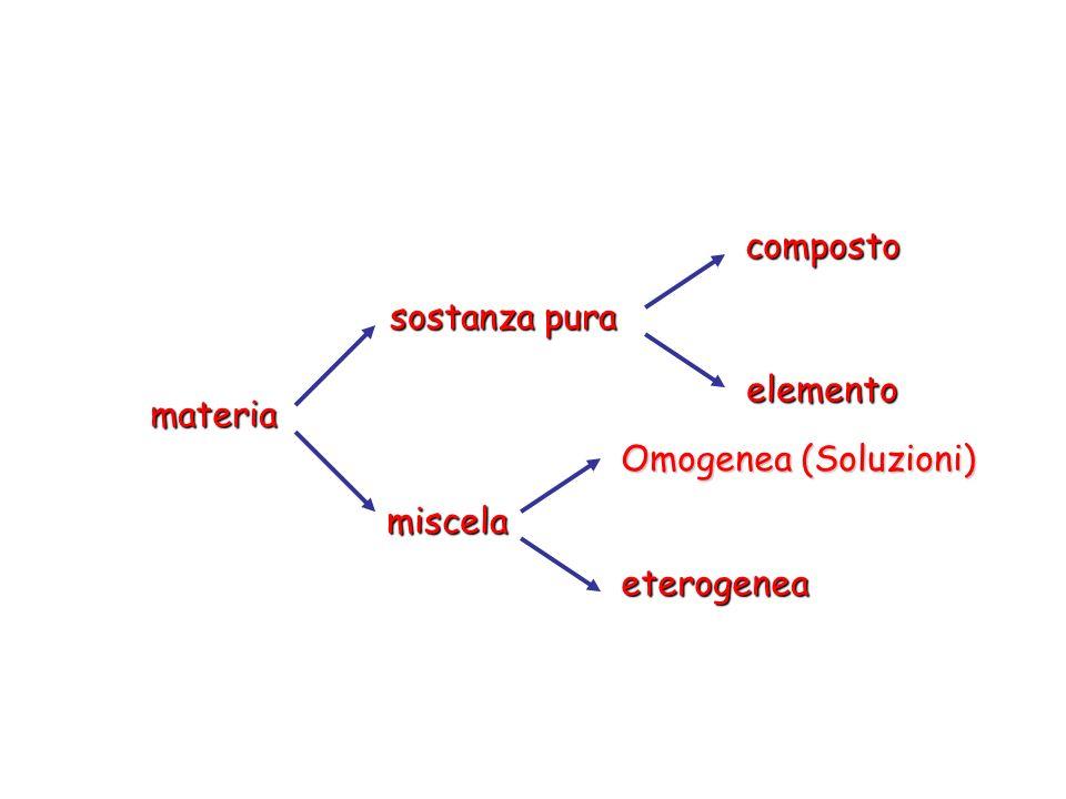 materia Omogenea (Soluzioni) eterogenea composto elemento sostanza pura miscela