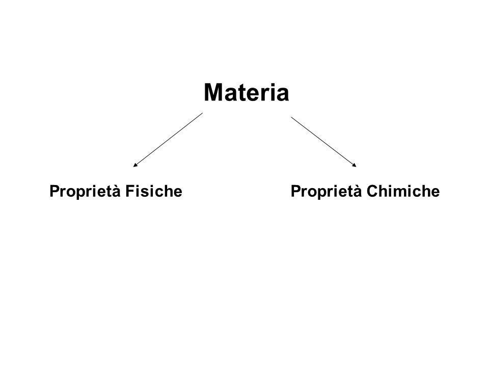 Materia Proprietà Fisiche Proprietà Chimiche