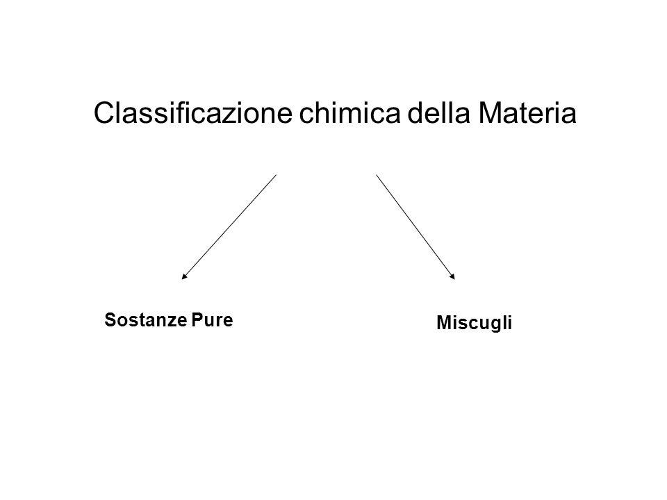 Classificazione chimica della Materia