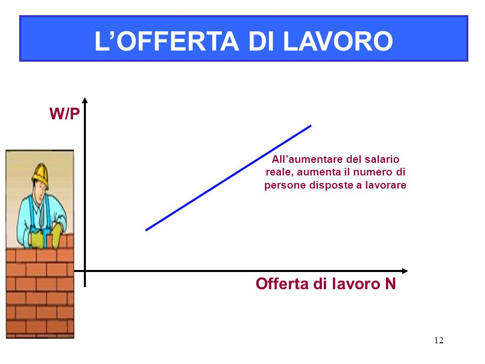 L'OFFERTA DI LAVORO W/P Offerta di lavoro N