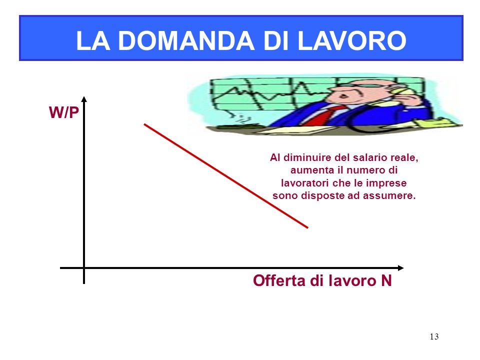 LA DOMANDA DI LAVORO W/P Offerta di lavoro N
