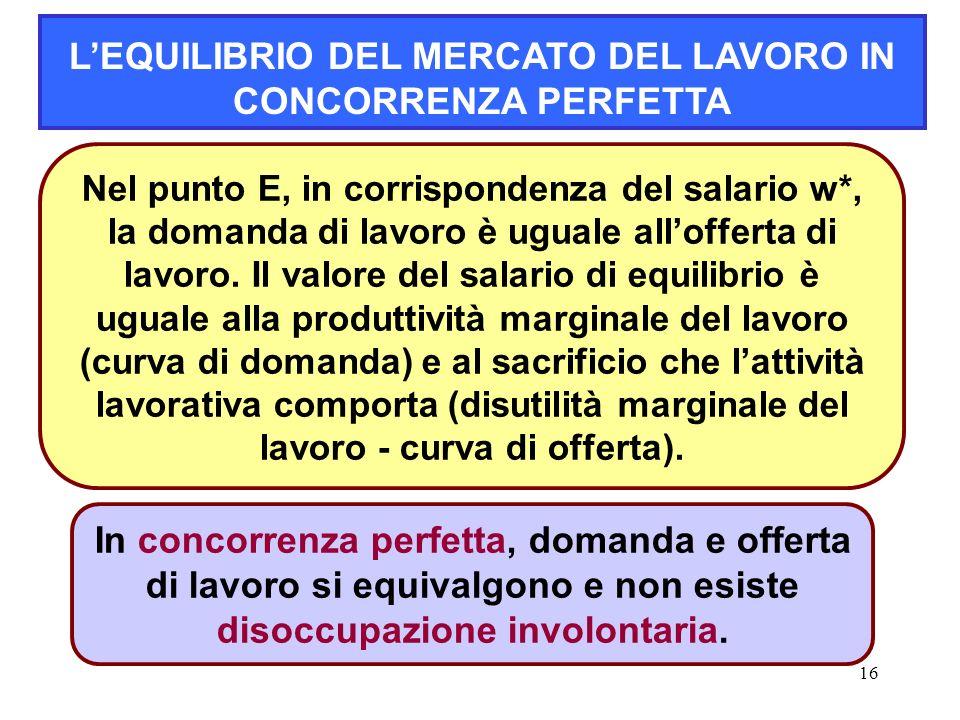 L'EQUILIBRIO DEL MERCATO DEL LAVORO IN CONCORRENZA PERFETTA