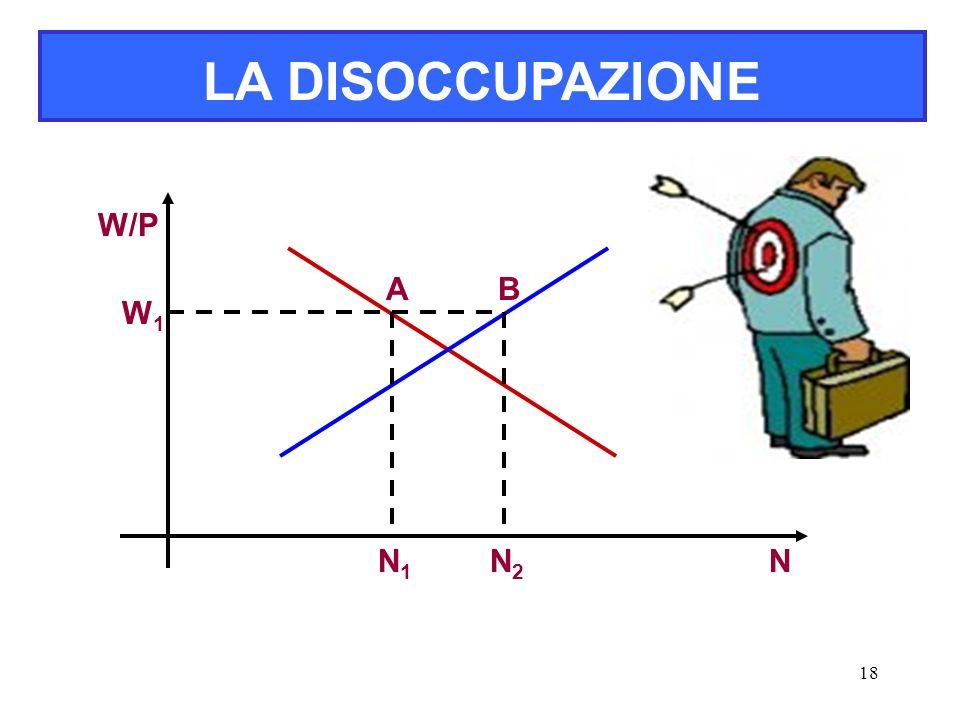 LA DISOCCUPAZIONE W/P A B W1 N1 N2 N