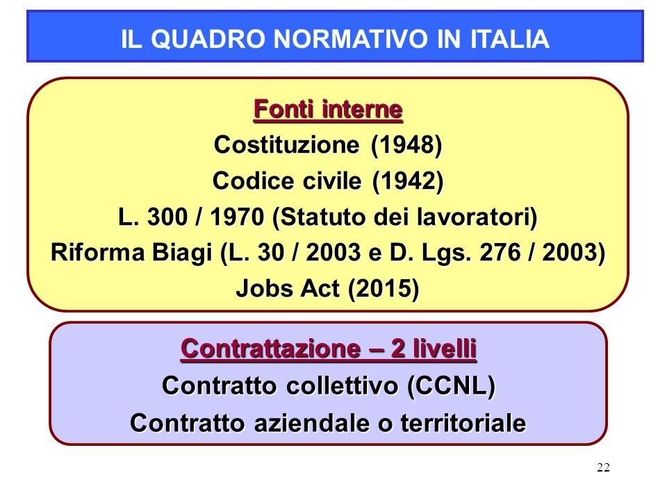 IL QUADRO NORMATIVO IN ITALIA