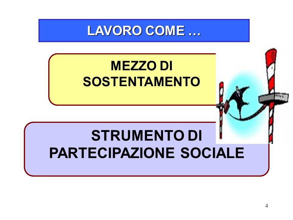 MEZZO DI SOSTENTAMENTO STRUMENTO DI PARTECIPAZIONE SOCIALE