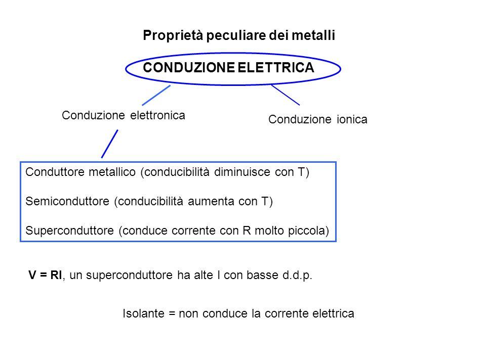 Proprietà peculiare dei metalli CONDUZIONE ELETTRICA