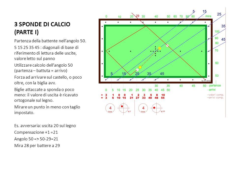 Geometrie dei tiri appunti da ppt video online scaricare for Costruire un biliardo