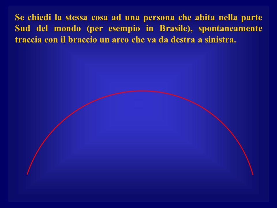 Se chiedi la stessa cosa ad una persona che abita nella parte Sud del mondo (per esempio in Brasile), spontaneamente traccia con il braccio un arco che va da destra a sinistra.