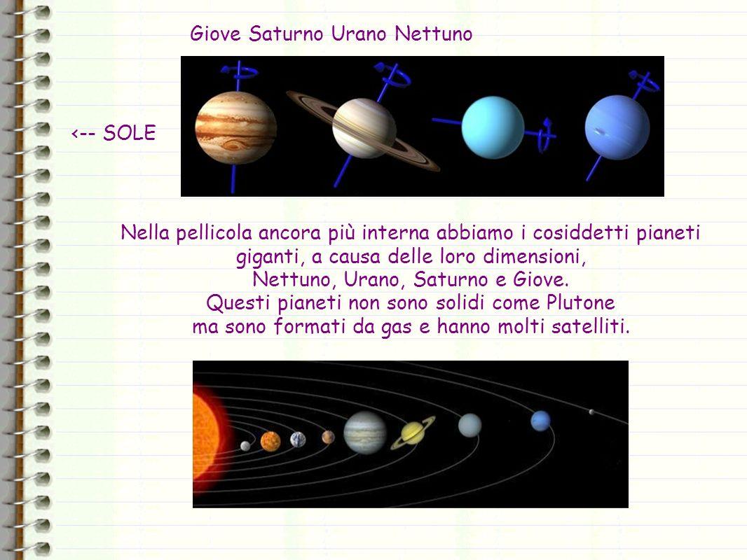 Giove Saturno Urano Nettuno