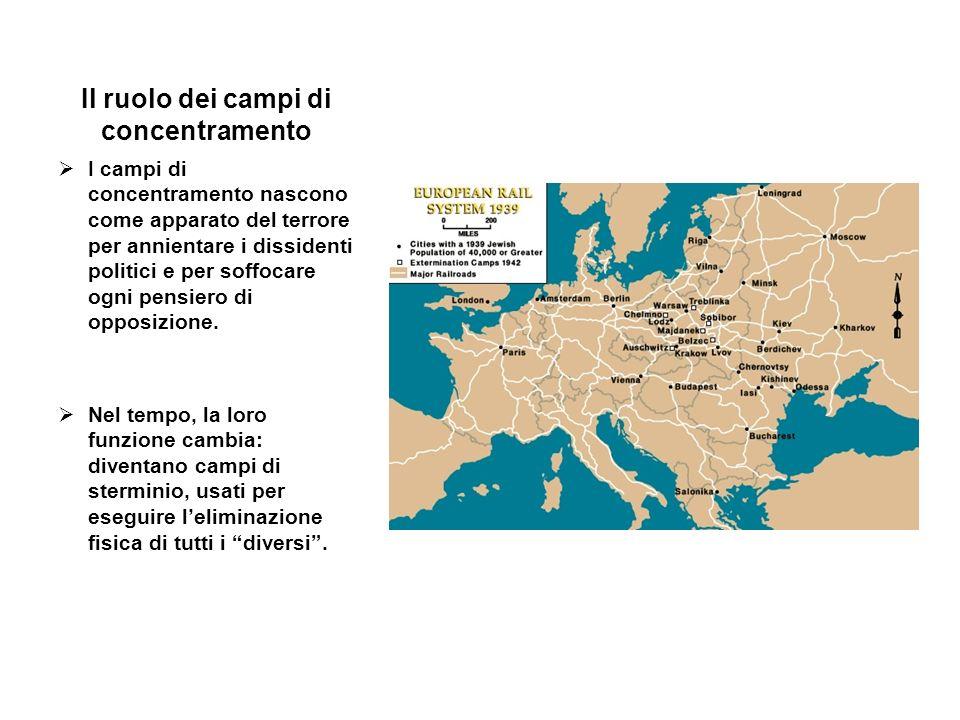 Il ruolo dei campi di concentramento