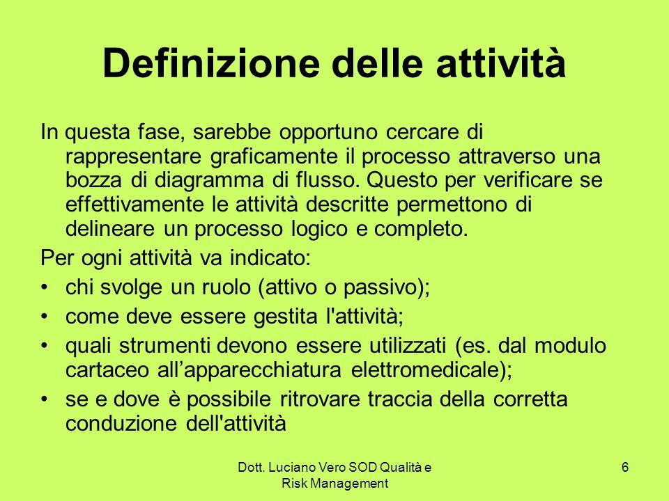 Definizione delle attività