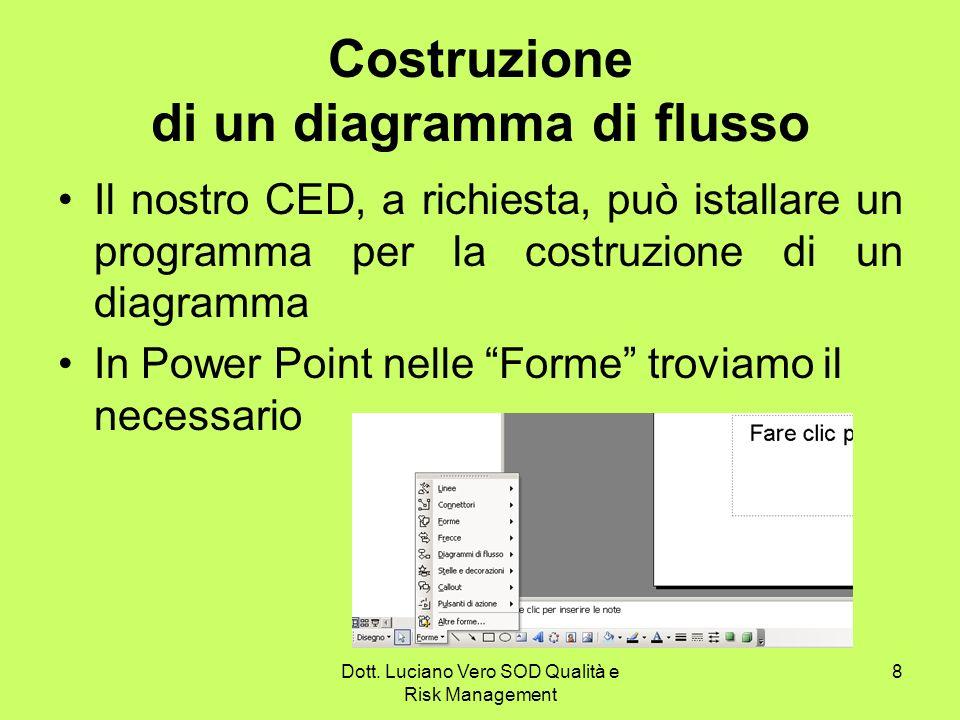Costruzione di un diagramma di flusso